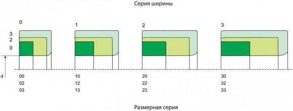 308267411 7 - Тип подшипника по размерам